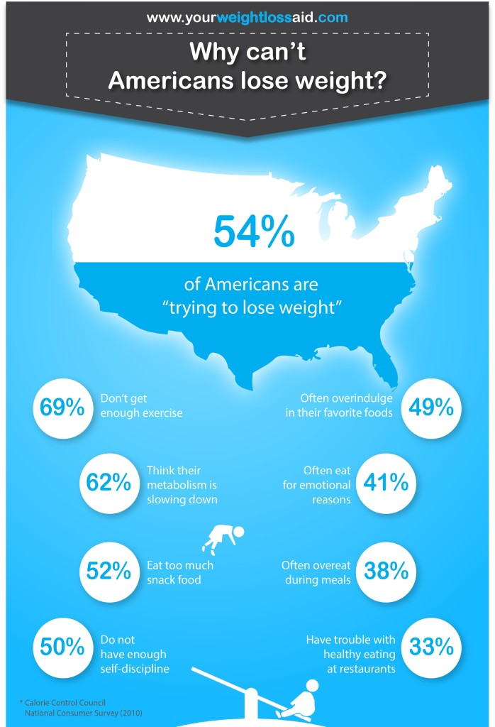 america lose weight infographic
