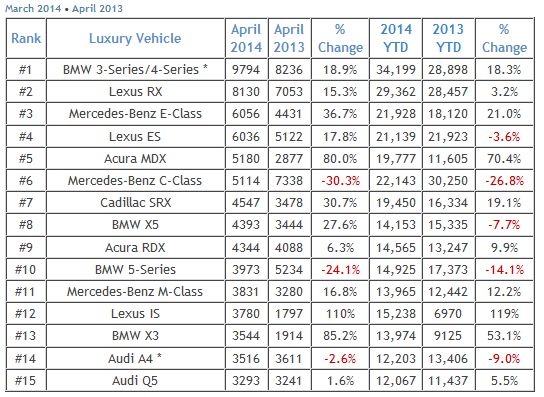 best selling car statistics 2014